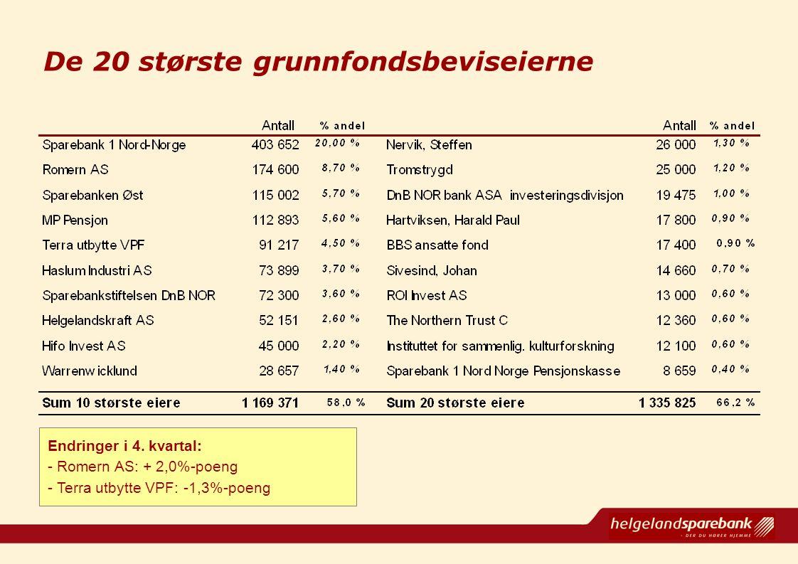 De 20 største grunnfondsbeviseierne Endringer i 4. kvartal: - Romern AS: + 2,0%-poeng - Terra utbytte VPF: -1,3%-poeng
