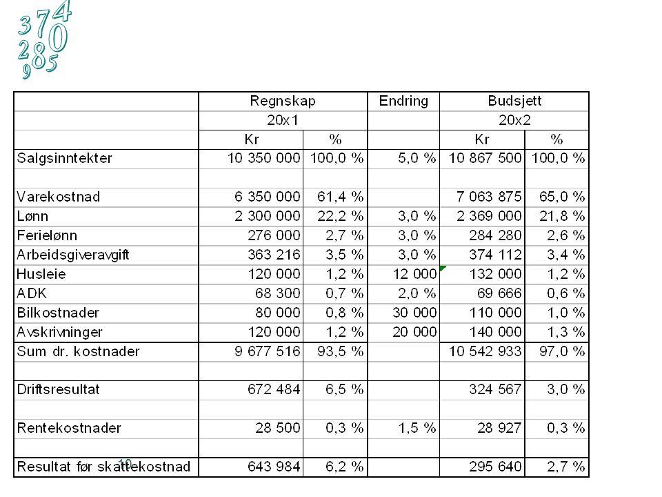 11 Oppsummert resultatbudsjett:  Lavere driftsresultat til tross for økt forventet salg.