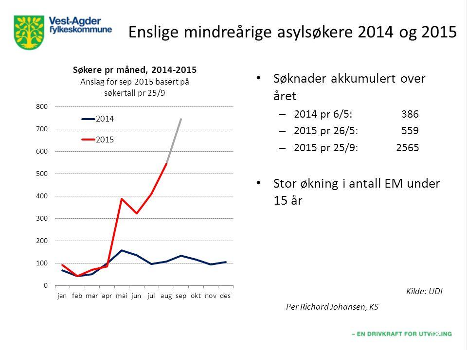 Søknader akkumulert over året – 2014 pr 6/5: 386 – 2015 pr 26/5: 559 – 2015 pr 25/9:2565 Stor økning i antall EM under 15 år 18 Kilde: UDI Per Richard Johansen, KS