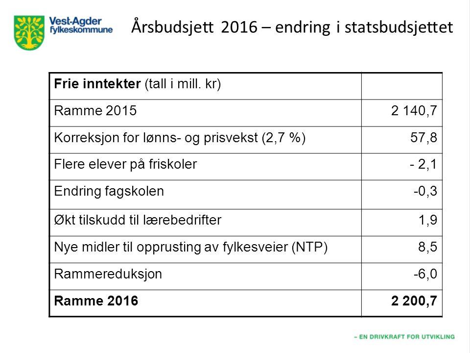 Årsbudsjett 2016 – endring i statsbudsjettet Frie inntekter (tall i mill.
