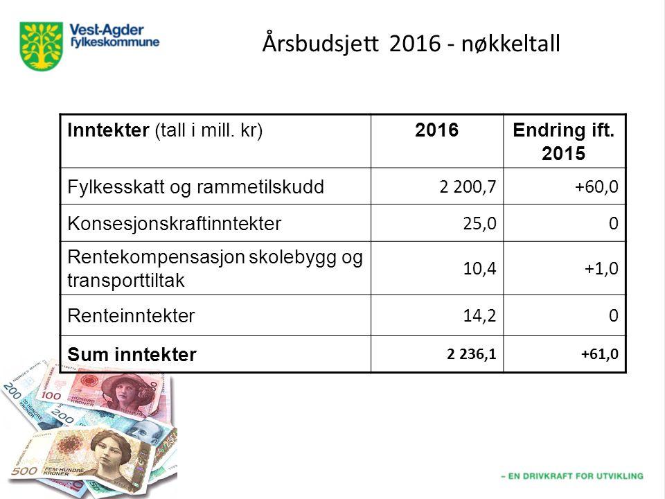 Årsbudsjett 2016 - nøkkeltall Inntekter (tall i mill.