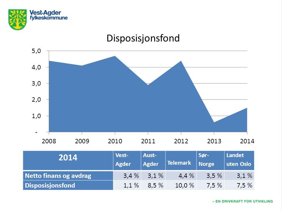 2014 Vest- Agder Aust- Agder Telemark Sør- Norge Landet uten Oslo Netto finans og avdrag3,4 %3,1 %4,4 %3,5 %3,1 % Disposisjonsfond1,1 %8,5 %10,0 %7,5 %