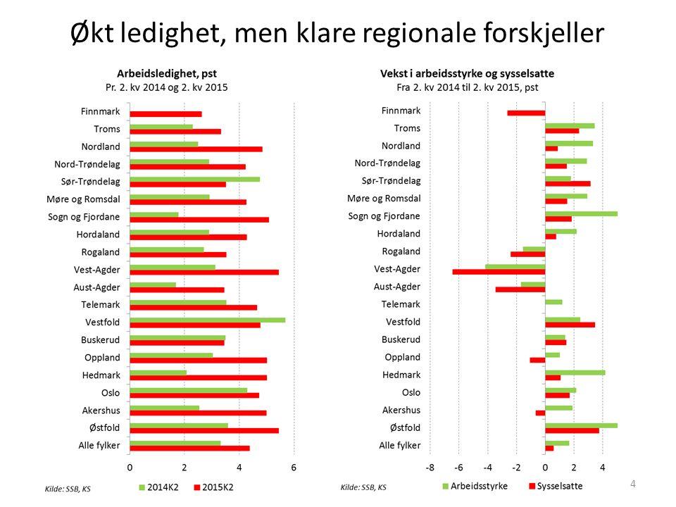 Økt ledighet, men klare regionale forskjeller 4