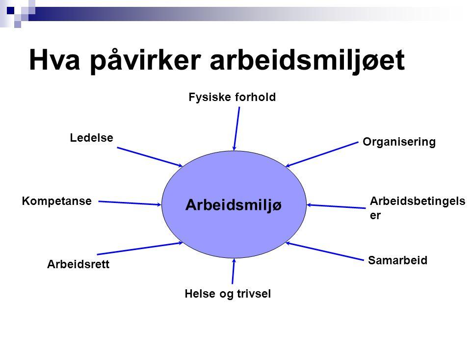 Hva påvirker arbeidsmiljøet Arbeidsmiljø Ledelse Fysiske forhold Organisering Arbeidsbetingels er Kompetanse Arbeidsrett Helse og trivsel Samarbeid