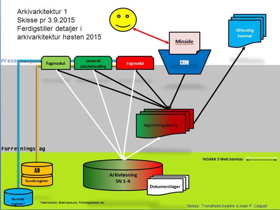 Læringsplattform (It's Learning) Administrativt system (ESA Sak) ESA Sikker Sikker elevmappe (ESA Sak) Innsyn Eksempel/skisse: Oppvekst - skoler Trondheim – Dagens situasjon Elevmappe (ESA Sak) Base i Systemet Skoleadministrativt system (Extens) Base i Systemet Blanding av - enhetsbasert arkivering - funksjonsbasert arkivering - ingen arkivering - flere arkiv og arkivdeler
