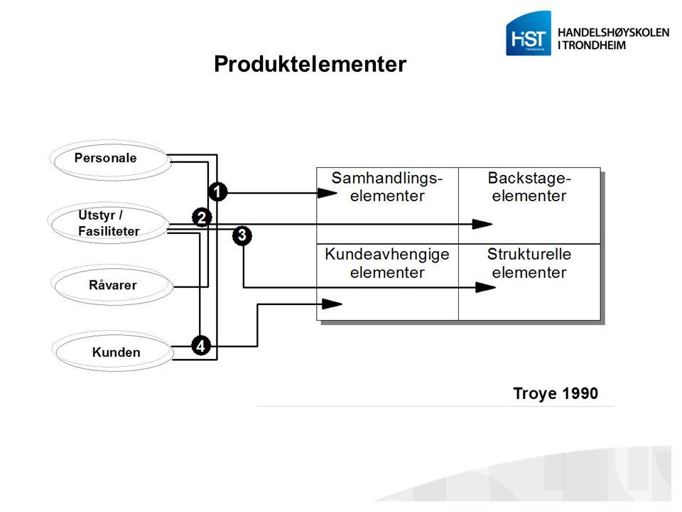 Produktelementer