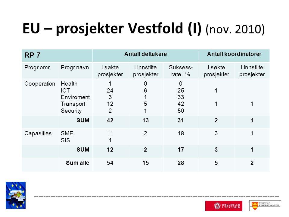 Kilde; Ecorda (EU-Kommisjonen) og Indikatorrapporten 2010 (NIFU STEP/Norges forskningsråd).