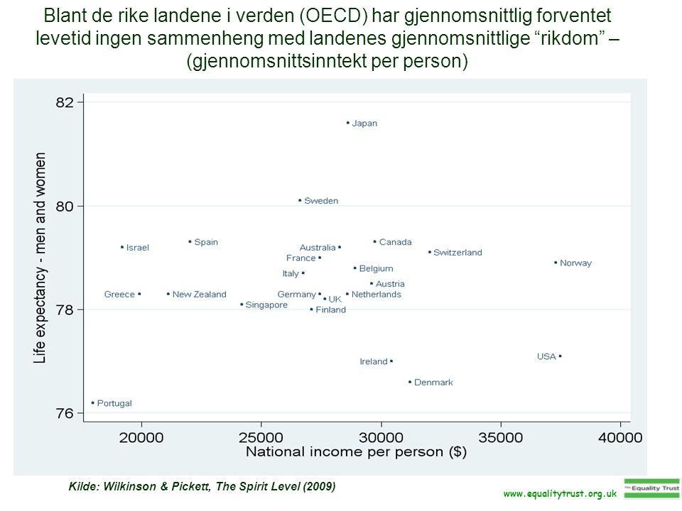 Blant de rike landene i verden (OECD) har gjennomsnittlig forventet levetid ingen sammenheng med landenes gjennomsnittlige rikdom – (gjennomsnittsinntekt per person) Kilde: Wilkinson & Pickett, The Spirit Level (2009) www.equalitytrust.org.uk