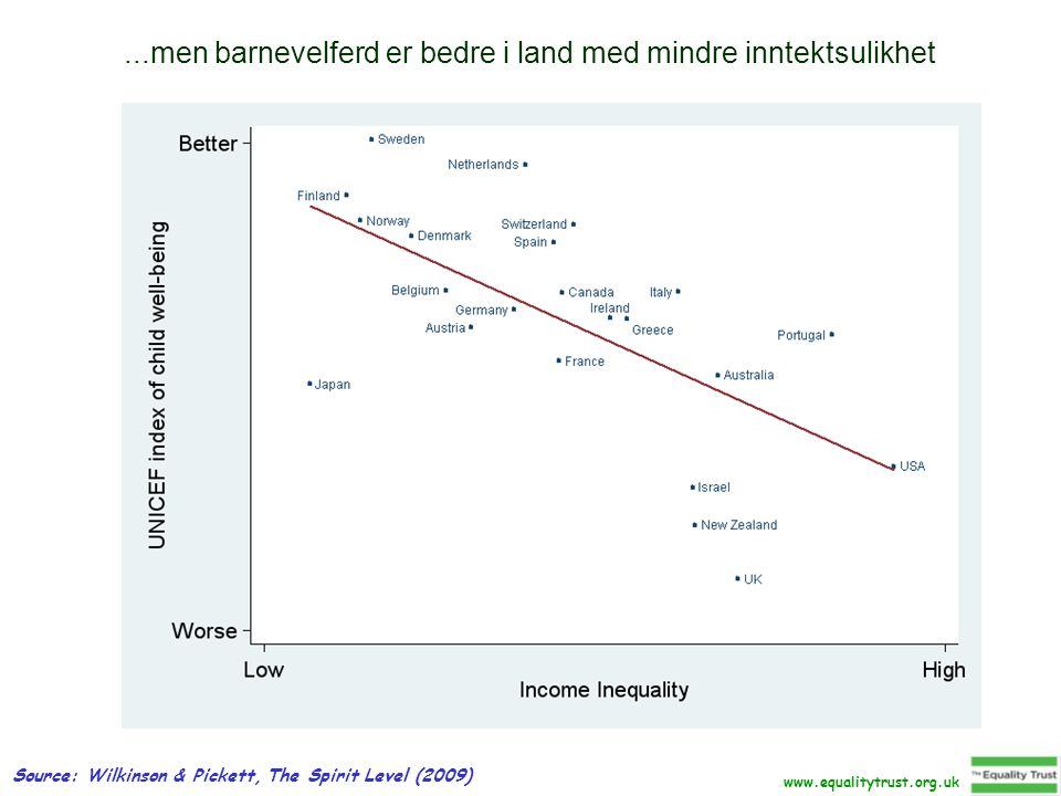 ...men barnevelferd er bedre i land med mindre inntektsulikhet Source: Wilkinson & Pickett, The Spirit Level (2009)