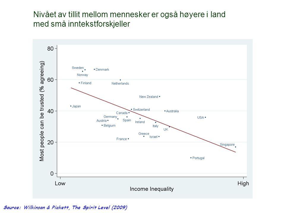 Nivået av tillit mellom mennesker er også høyere i land med små inntekstforskjeller Source: Wilkinson & Pickett, The Spirit Level (2009)