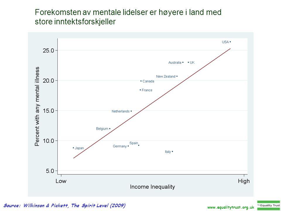 Forekomsten av mentale lidelser er høyere i land med store inntektsforskjeller Source: Wilkinson & Pickett, The Spirit Level (2009) www.equalitytrust.org.uk