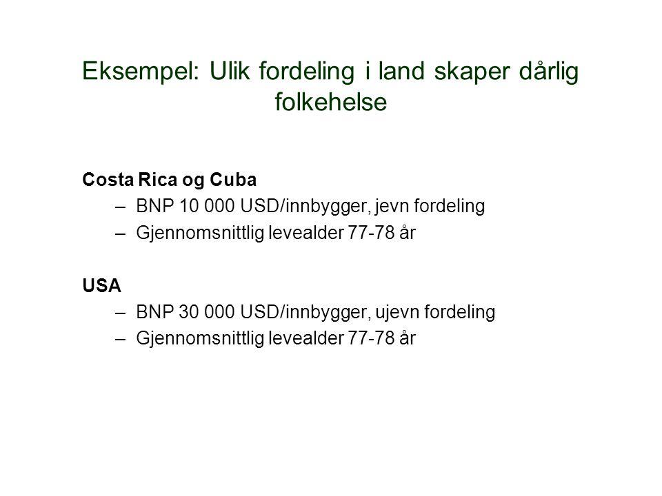 Eksempel: Ulik fordeling i land skaper dårlig folkehelse Costa Rica og Cuba –BNP 10 000 USD/innbygger, jevn fordeling –Gjennomsnittlig levealder 77-78 år USA –BNP 30 000 USD/innbygger, ujevn fordeling –Gjennomsnittlig levealder 77-78 år