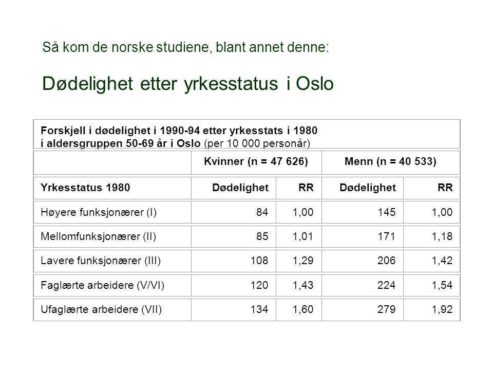 Så kom de norske studiene, blant annet denne: Dødelighet etter yrkesstatus i Oslo Forskjell i dødelighet i 1990-94 etter yrkesstats i 1980 i aldersgruppen 50-69 år i Oslo (per 10 000 personår) Kvinner (n = 47 626)Menn (n = 40 533) Yrkesstatus 1980DødelighetRRDødelighetRR Høyere funksjonærer (I)841,001451,00 Mellomfunksjonærer (II)851,011711,18 Lavere funksjonærer (III)1081,292061,42 Faglærte arbeidere (V/VI)1201,432241,54 Ufaglærte arbeidere (VII)1341,602791,92