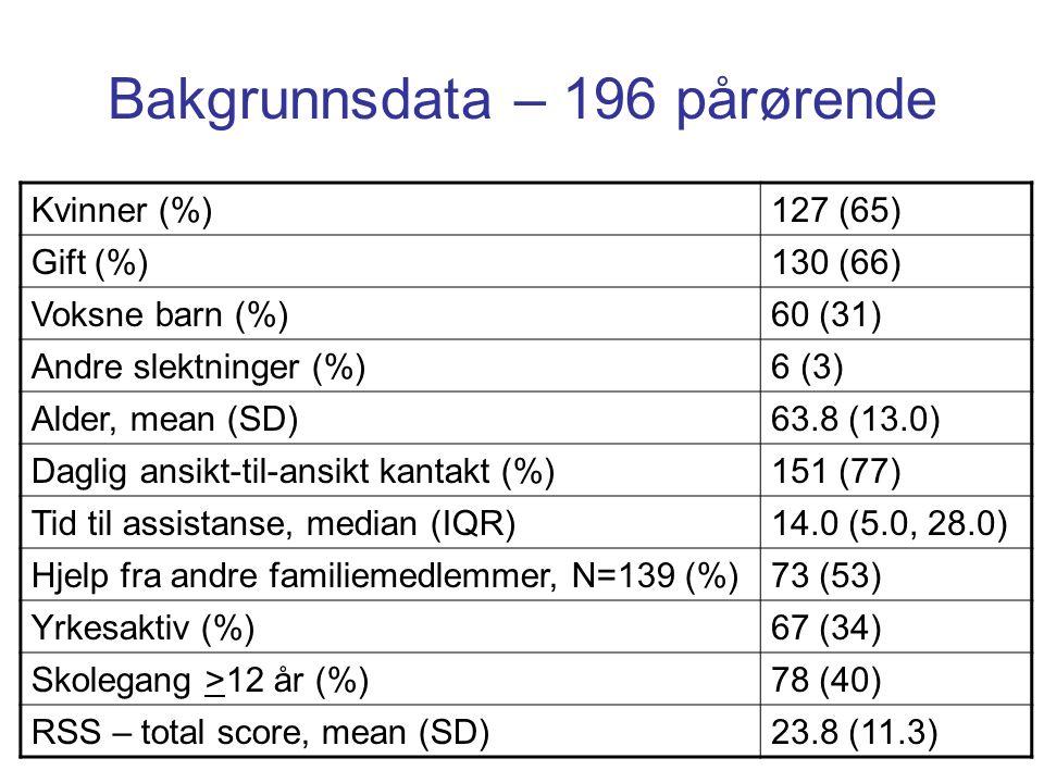 Bakgrunnsdata – 196 pårørende Kvinner (%)127 (65) Gift (%)130 (66) Voksne barn (%)60 (31) Andre slektninger (%)6 (3) Alder, mean (SD)63.8 (13.0) Daglig ansikt-til-ansikt kantakt (%)151 (77) Tid til assistanse, median (IQR)14.0 (5.0, 28.0) Hjelp fra andre familiemedlemmer, N=139 (%)73 (53) Yrkesaktiv (%)67 (34) Skolegang >12 år (%)78 (40) RSS – total score, mean (SD)23.8 (11.3)