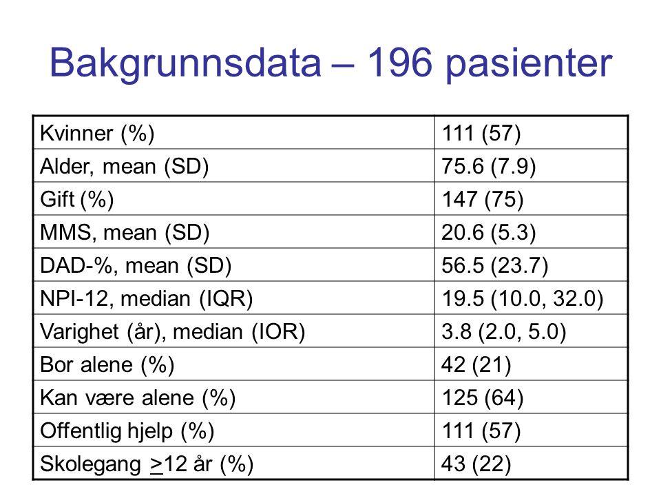Bakgrunnsdata – 196 pasienter Kvinner (%)111 (57) Alder, mean (SD)75.6 (7.9) Gift (%)147 (75) MMS, mean (SD)20.6 (5.3) DAD-%, mean (SD)56.5 (23.7) NPI-12, median (IQR)19.5 (10.0, 32.0) Varighet (år), median (IOR)3.8 (2.0, 5.0) Bor alene (%)42 (21) Kan være alene (%)125 (64) Offentlig hjelp (%)111 (57) Skolegang >12 år (%)43 (22)