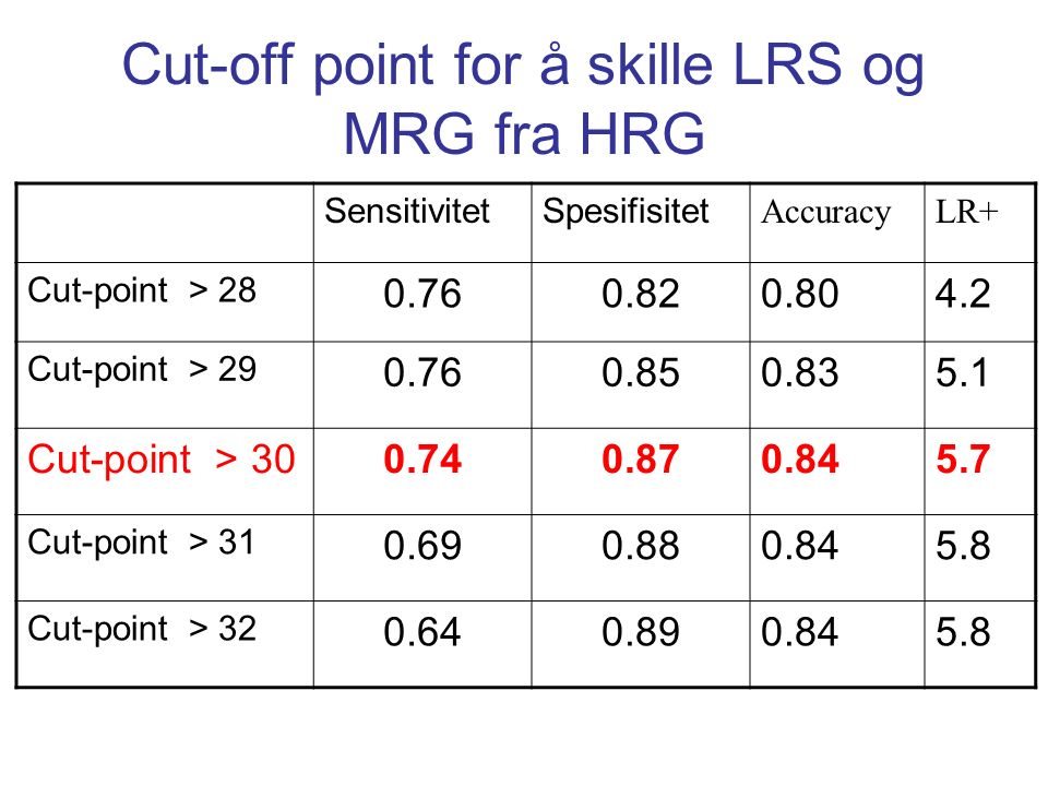 Cut-off point for å skille LRS og MRG fra HRG SensitivitetSpesifisitet AccuracyLR+ Cut-point > 28 0.760.820.804.2 Cut-point > 29 0.760.850.835.1 Cut-point > 300.740.870.845.7 Cut-point > 31 0.690.880.845.8 Cut-point > 32 0.640.890.845.8