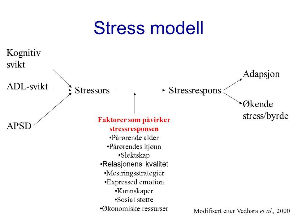 Stress modell StressorsStressrespons Faktorer som påvirker stressresponsen Pårørende alder Pårørendes kjønn Slektskap Relasjonens kvalitet Mestringsstrategier Expressed emotion Kunnskaper Sosial støtte Økonomiske ressurser Adapsjon Økende stress/byrde Kognitiv svikt ADL-svikt APSD Modifisert etter Vedhara et al., 2000