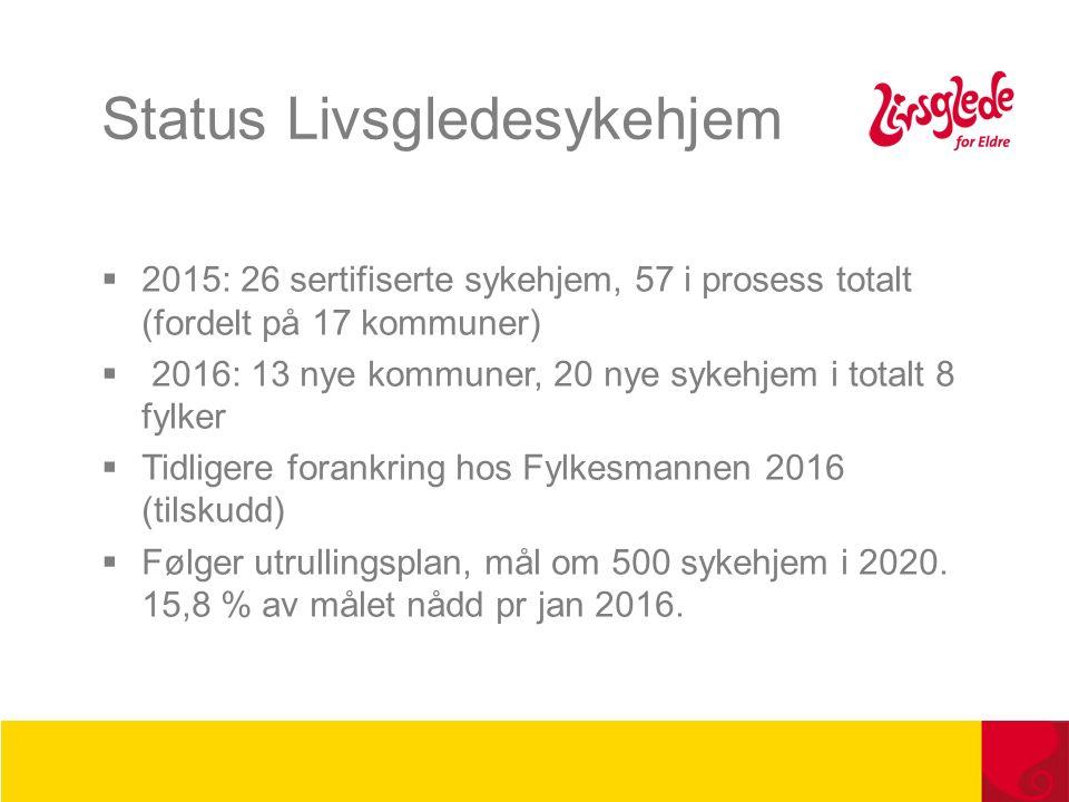 Status Livsgledesykehjem  2015: 26 sertifiserte sykehjem, 57 i prosess totalt (fordelt på 17 kommuner)  2016: 13 nye kommuner, 20 nye sykehjem i totalt 8 fylker  Tidligere forankring hos Fylkesmannen 2016 (tilskudd)  Følger utrullingsplan, mål om 500 sykehjem i 2020.