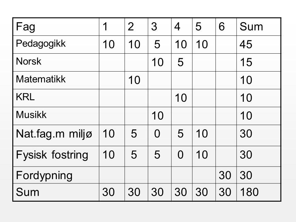 Fag123456Sum Pedagogikk 10 5 45 Norsk 10 515 Matematikk 10 KRL 10 Musikk 10 Nat.fag.m miljø10 5 0 5 30 Fysisk fostring10 5 5 0 30 Fordypning30 Sum30 180