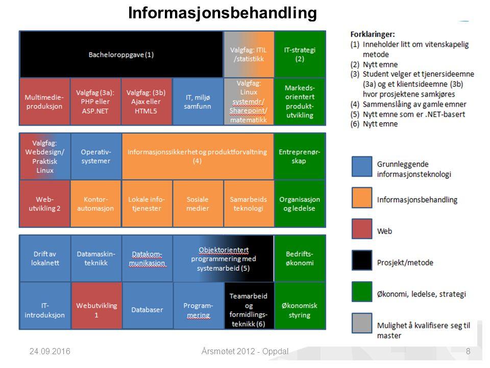 Informasjonsbehandling 24.09.2016Årsmøtet 2012 - Oppdal8