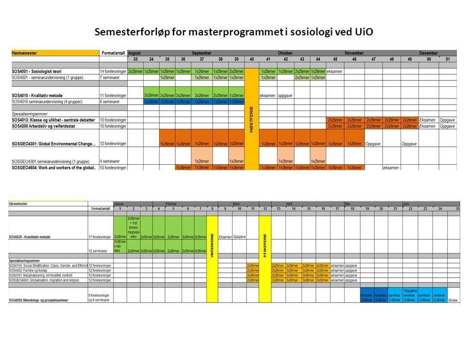 Semesterforløp for masterprogrammet i sosiologi ved UiO