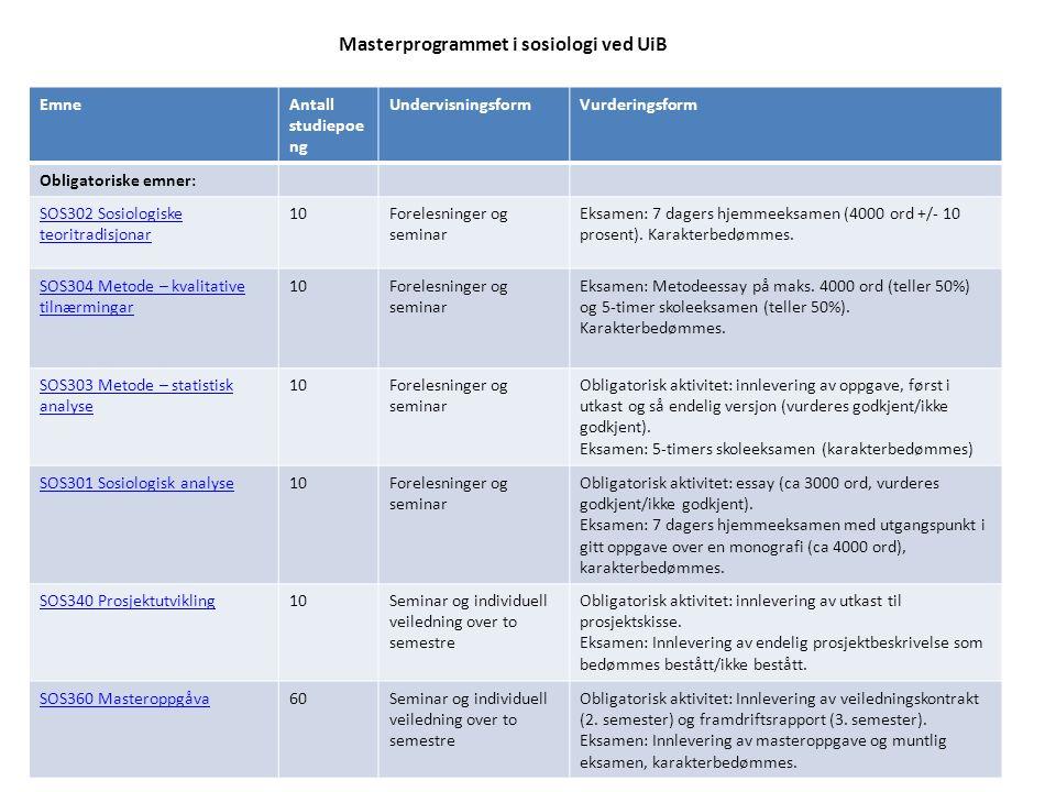 Masterprogrammet i sosiologi ved UiB EmneAntall studiepoe ng UndervisningsformVurderingsform Obligatoriske emner: SOS302 Sosiologiske teoritradisjonar 10Forelesninger og seminar Eksamen: 7 dagers hjemmeeksamen (4000 ord +/- 10 prosent).