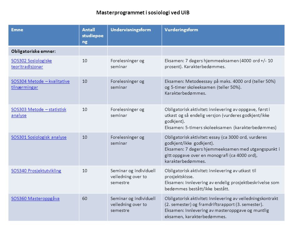 Masterprogrammet i sosiologi ved UiB EmneAntall studiepoe ng UndervisningsformVurderingsform Obligatoriske emner: SOS302 Sosiologiske teoritradisjonar