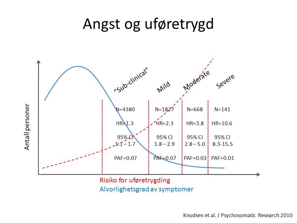 Angst og uføretrygd N=141 HR=10.6 95% CI 8.3-15.5 PAF=0.01 N=668 HR=3.8 95% CI 2.8 – 5.0 PAF=0.03 N=1827 HR=2.3 95% CI 1.8 – 2.9 PAF=0.07 N=4380 HR=1.3 95% CI 1.1 – 1.7 PAF=0.07 Sub-clinical Mild Moderate Severe Antall personer Risiko for uføretrygding Alvorlighetsgrad av symptomer Knudsen et al.