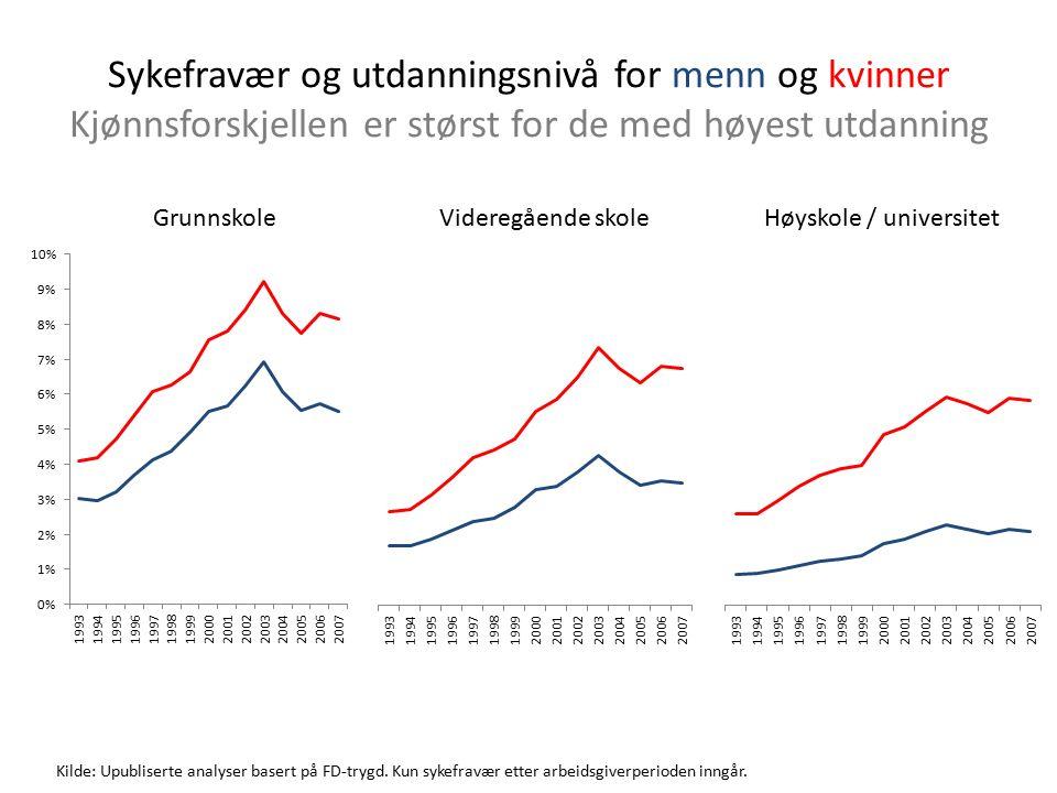 Sykefravær og utdanningsnivå for menn og kvinner Kjønnsforskjellen er størst for de med høyest utdanning Kilde: Upubliserte analyser basert på FD-trygd.