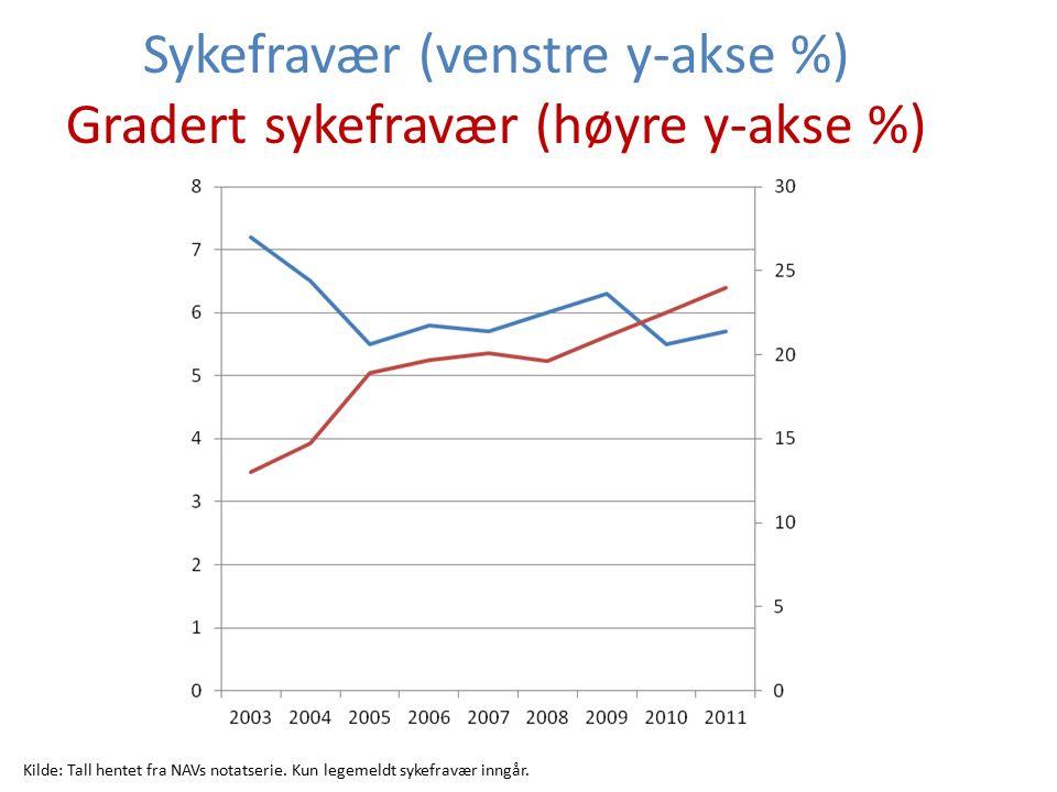 Sykefravær (venstre y-akse %) Gradert sykefravær (høyre y-akse %) Kilde: Tall hentet fra NAVs notatserie.