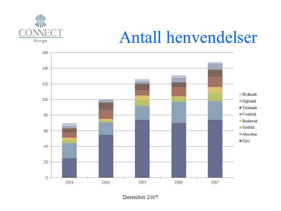 Antall henvendelser Desember 2007