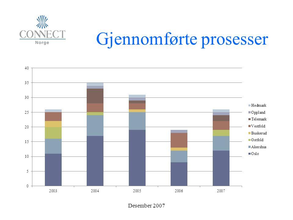 Gjennomførte prosesser Desember 2007