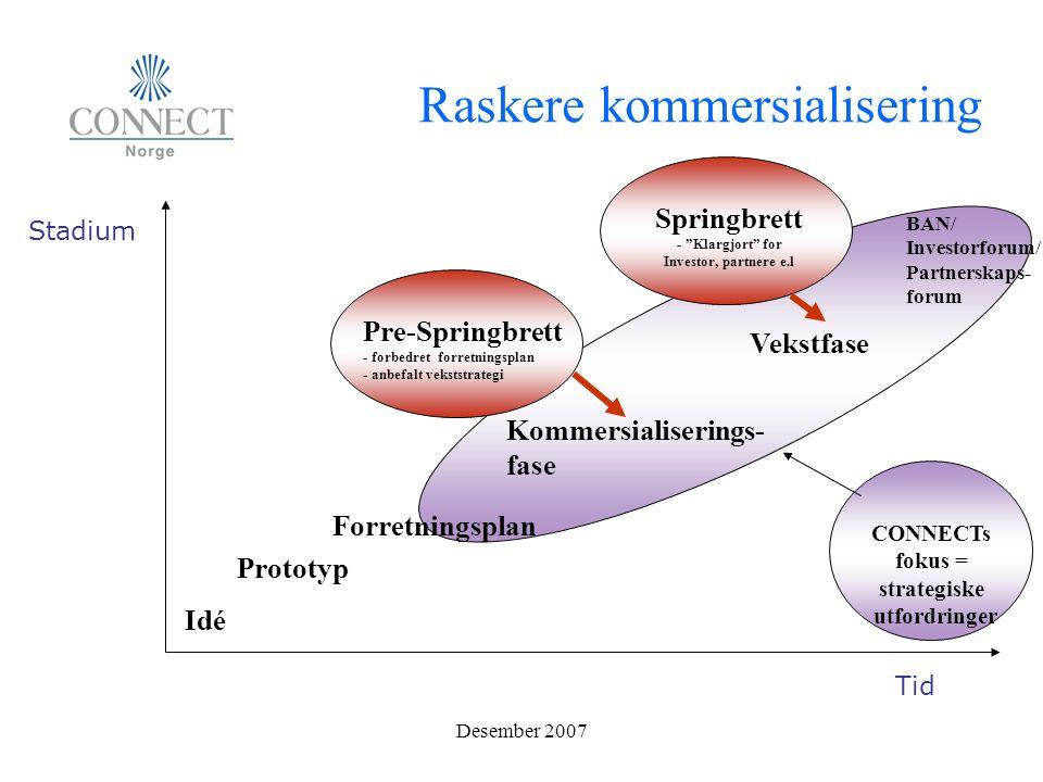 Raskere kommersialisering Stadium Tid Vekstfase Idé Prototyp Forretningsplan BAN/ Investorforum/ Partnerskaps- forum Pre-Springbrett - forbedret forretningsplan - anbefalt vekststrategi Springbrett - Klargjort for Investor, partnere e.l CONNECTs fokus = strategiske utfordringer Kommersialiserings- fase
