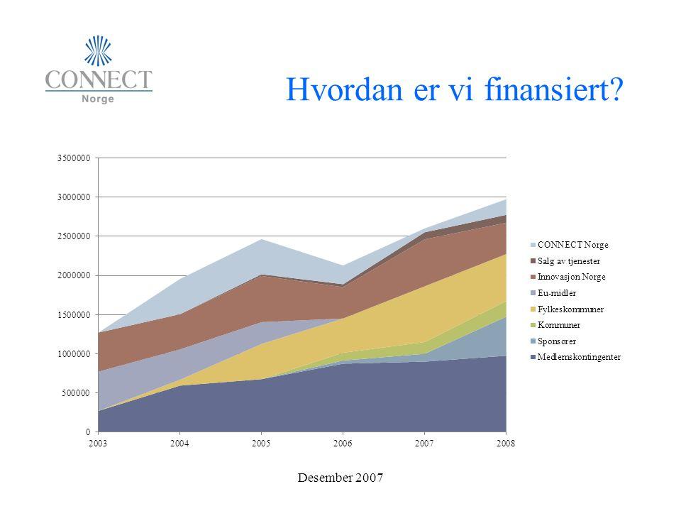 Hvordan er vi finansiert Desember 2007