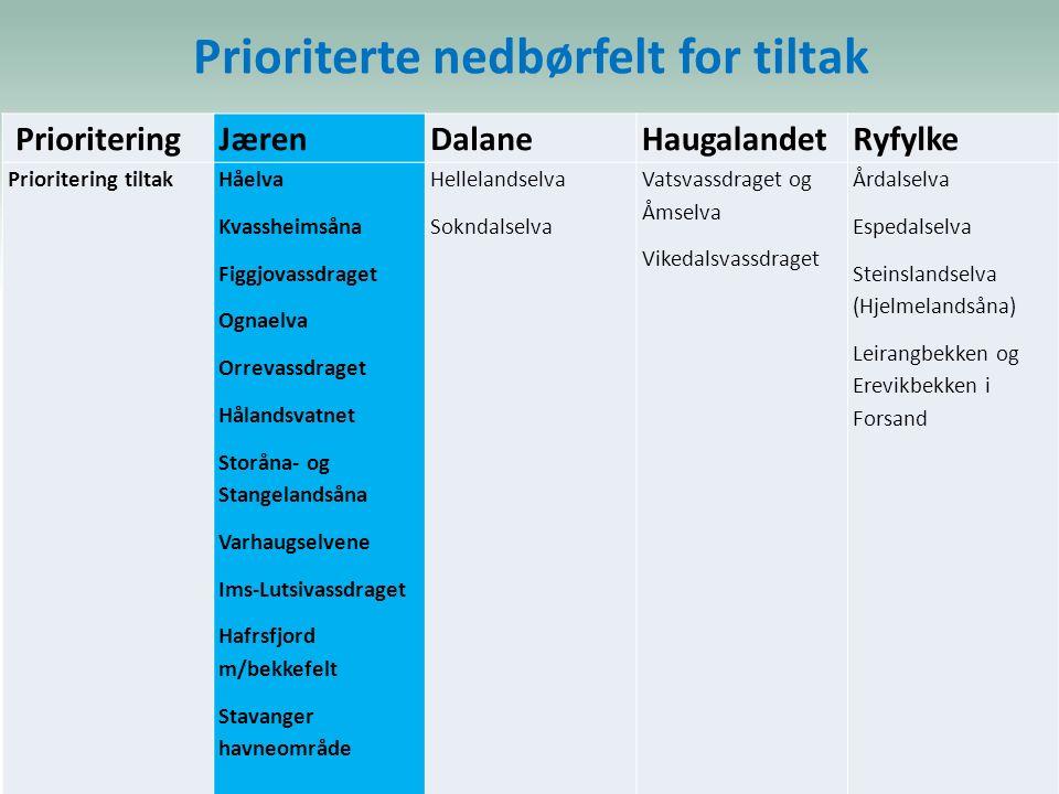 Prioriterte nedbørfelt for tiltak PrioriteringJærenDalaneHaugalandetRyfylke Prioritering tiltakHåelva Kvassheimsåna Figgjovassdraget Ognaelva Orrevass