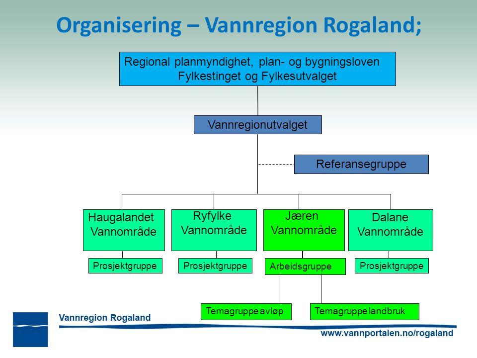 Organisering – Vannregion Rogaland; Vannregionutvalget Referansegruppe Haugalandet Vannområde Ryfylke Vannområde Jæren Vannområde Dalane Vannområde Ar