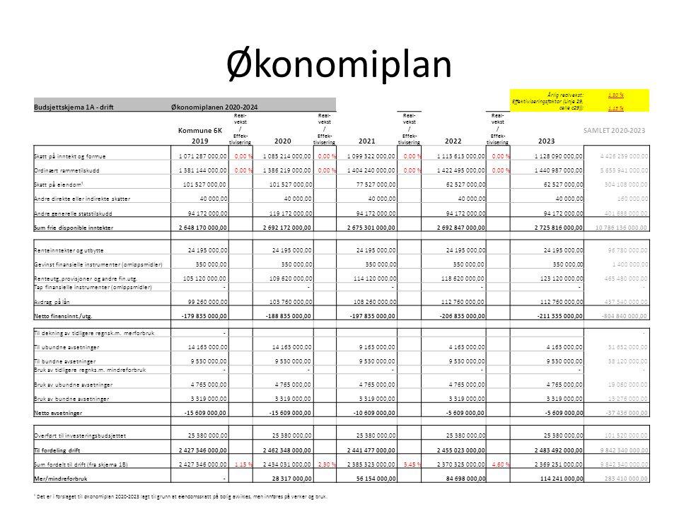 Årlig realvekst:1,30 % Budsjettskjema 1A - driftØkonomiplanen 2020-2024 Effektiviseringsfaktor (Linje 29, celle c29)):1,15 % Kommune 6K Real- vekst / Effek- tivisering SAMLET 2020-2023 20192020202120222023 Skatt på inntekt og formue 1 071 287 000,000,00 % 1 085 214 000,000,00 % 1 099 322 000,000,00 % 1 113 613 000,000,00 % 1 128 090 000,00 4 426 239 000,00 Ordinært rammetilskudd 1 381 144 000,000,00 % 1 386 219 000,000,00 % 1 404 240 000,000,00 % 1 422 495 000,000,00 % 1 440 987 000,00 5 653 941 000,00 Skatt på eiendom¹ 101 527 000,00 77 527 000,00 62 527 000,00 304 108 000,00 Andre direkte eller indirekte skatter 40 000,00 160 000,00 Andre generelle statstilskudd 94 172 000,00 119 172 000,00 94 172 000,00 401 688 000,00 Sum frie disponible inntekter 2 648 170 000,00 2 692 172 000,00 2 675 301 000,00 2 692 847 000,00 2 725 816 000,00 10 786 136 000,00 Renteinntekter og utbytte 24 195 000,00 96 780 000,00 Gevinst finansielle instrumenter (omløpsmidler) 350 000,00 1 400 000,00 Renteutg.,provisjoner og andre fin.utg.