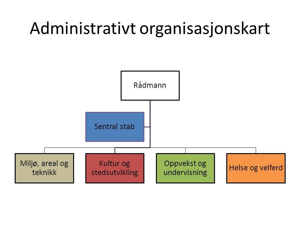 Administrativt organisasjonskart