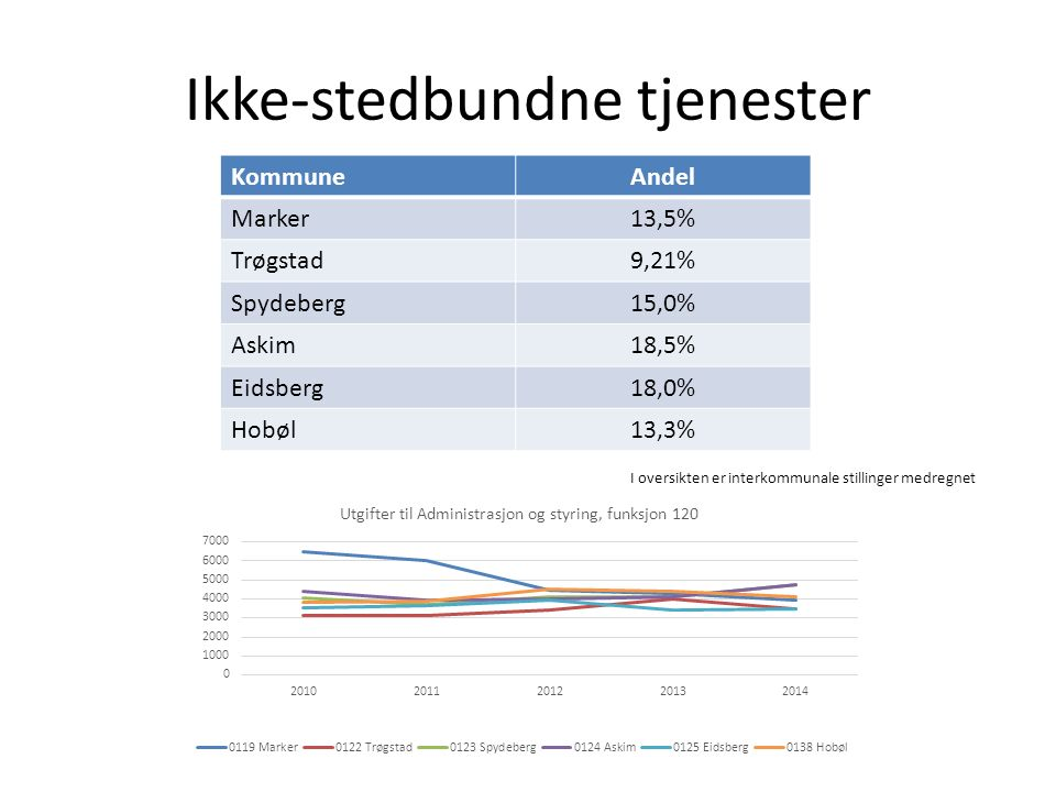 Ikke-stedbundne tjenester KommuneAndel Marker13,5% Trøgstad9,21% Spydeberg15,0% Askim18,5% Eidsberg18,0% Hobøl13,3% I oversikten er interkommunale stillinger medregnet