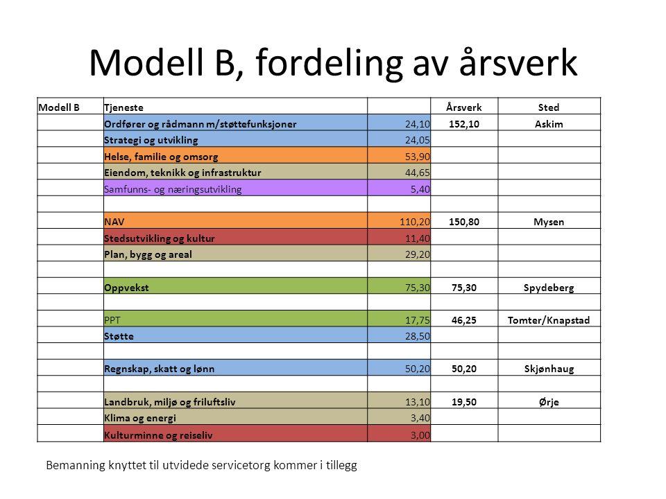 Modell BTjenesteÅrsverkSted Ordfører og rådmann m/støttefunksjoner24,10152,10Askim Strategi og utvikling24,05 Helse, familie og omsorg53,90 Eiendom, teknikk og infrastruktur44,65 Samfunns- og næringsutvikling5,40 NAV110,20150,80Mysen Stedsutvikling og kultur11,40 Plan, bygg og areal29,20 Oppvekst75,30 Spydeberg PPT17,7546,25Tomter/Knapstad Støtte28,50 Regnskap, skatt og lønn50,20 Skjønhaug Landbruk, miljø og friluftsliv13,1019,50Ørje Klima og energi3,40 Kulturminne og reiseliv3,00 Bemanning knyttet til utvidede servicetorg kommer i tillegg Modell B, fordeling av årsverk