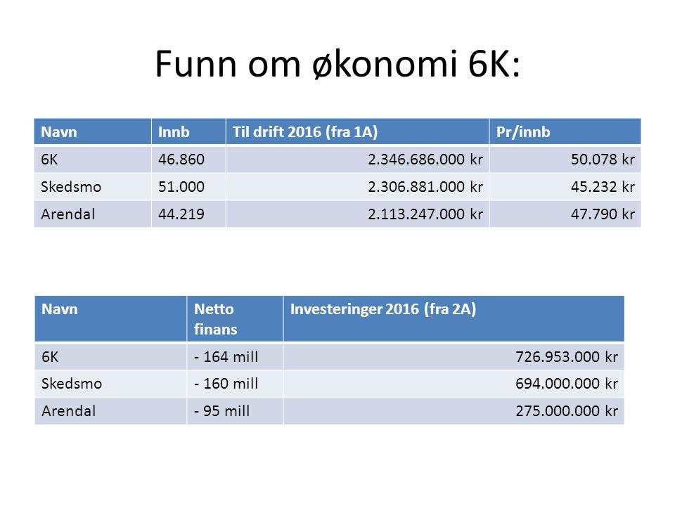 Funn om økonomi 6K: NavnInnbTil drift 2016 (fra 1A)Pr/innb 6K46.8602.346.686.000 kr50.078 kr Skedsmo51.0002.306.881.000 kr45.232 kr Arendal44.2192.113.247.000 kr47.790 kr NavnNetto finans Investeringer 2016 (fra 2A) 6K- 164 mill726.953.000 kr Skedsmo- 160 mill694.000.000 kr Arendal- 95 mill275.000.000 kr