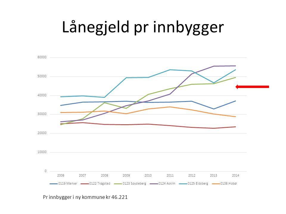 Lånegjeld pr innbygger Pr innbygger i ny kommune kr 46.221