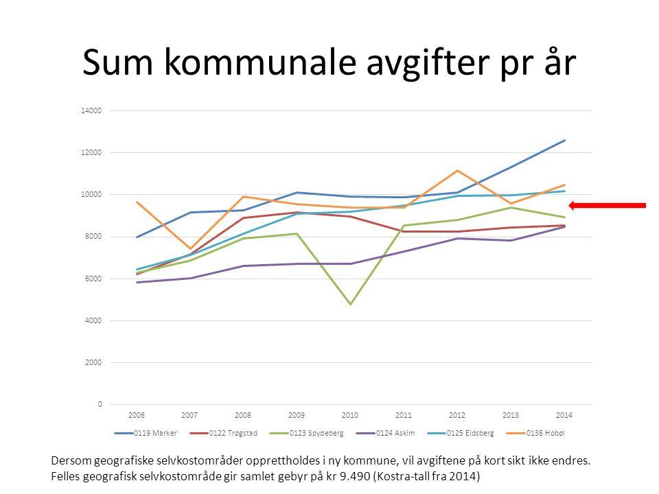 Sum kommunale avgifter pr år Dersom geografiske selvkostområder opprettholdes i ny kommune, vil avgiftene på kort sikt ikke endres.