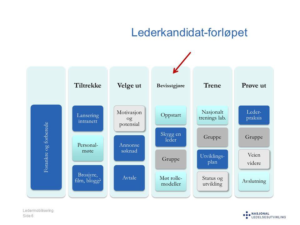 Ledermobilisering Side 6 Lederkandidat-forløpet