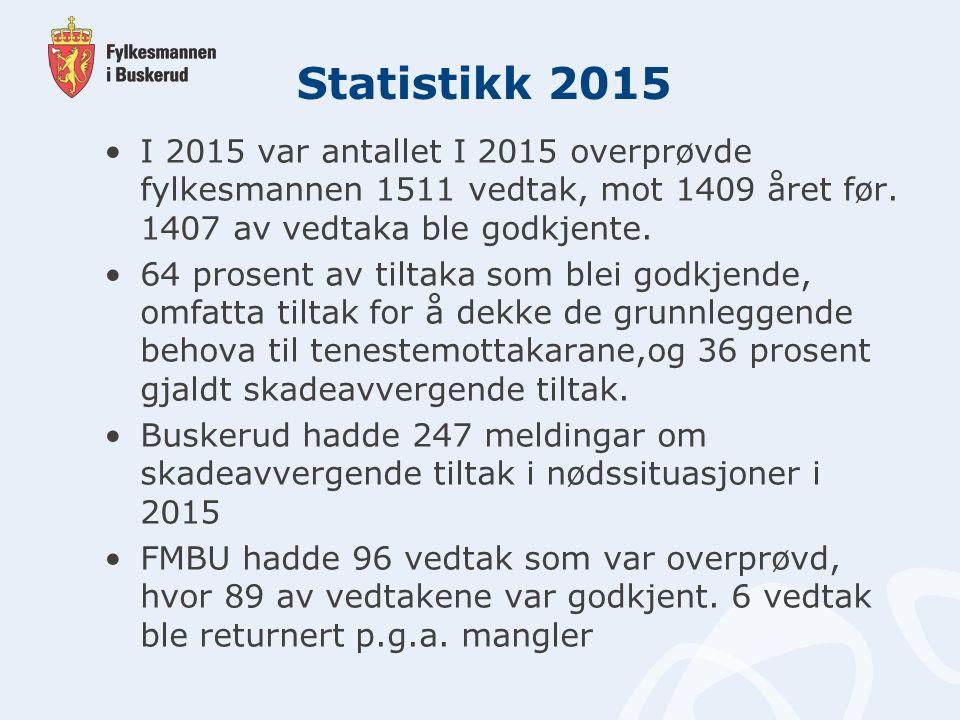 Statistikk 2015 I 2015 var antallet I 2015 overprøvde fylkesmannen 1511 vedtak, mot 1409 året før.