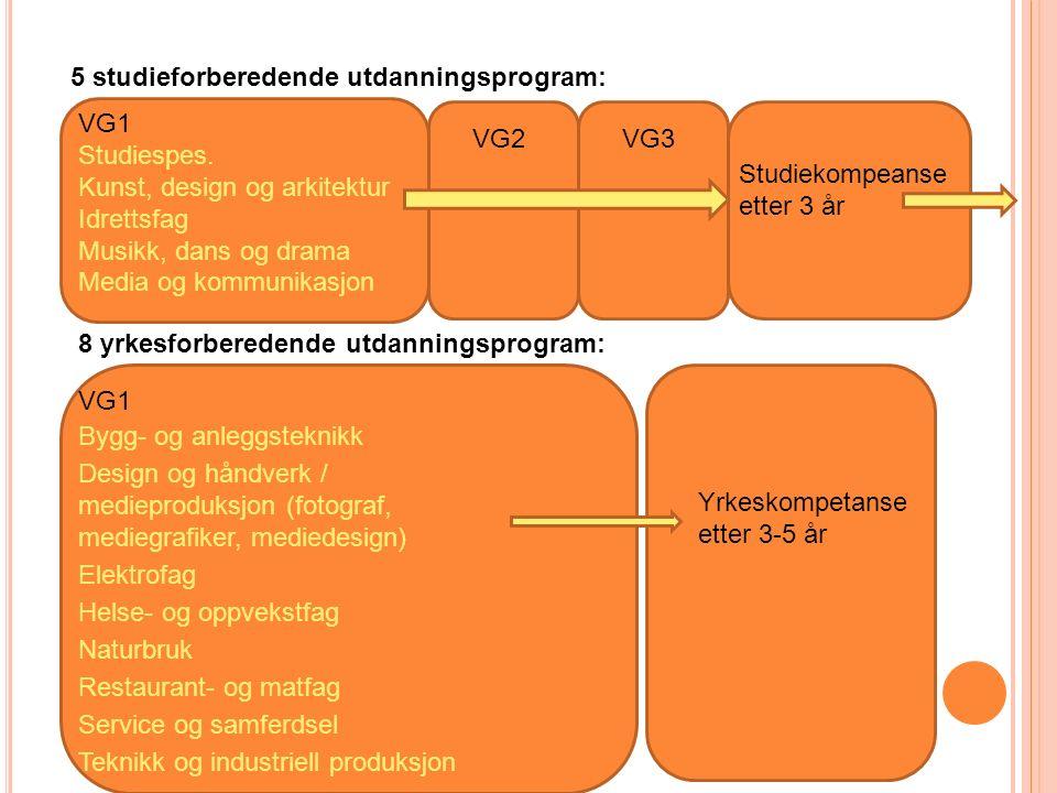 VG1 Studiespes. Kunst, design og arkitektur Idrettsfag Musikk, dans og drama Media og kommunikasjon 5 studieforberedende utdanningsprogram: 8 yrkesfor