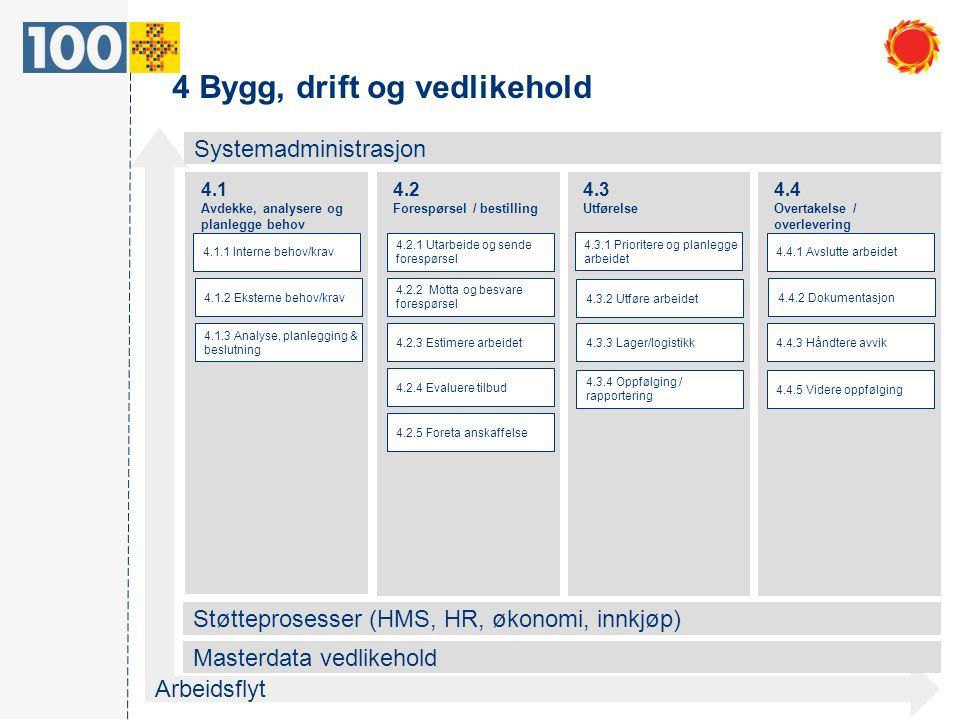 4 Bygg, drift og vedlikehold Systemadministrasjon Støtteprosesser (HMS, HR, økonomi, innkjøp) Arbeidsflyt 4.1 Avdekke, analysere og planlegge behov Masterdata vedlikehold 4.2 Forespørsel / bestilling 4.3 Utførelse 4.4 Overtakelse / overlevering 4.1.1 Interne behov/krav 4.1.2 Eksterne behov/krav 4.1.3 Analyse, planlegging & beslutning 4.2.4 Evaluere tilbud 4.2.5 Foreta anskaffelse 4.2.2 Motta og besvare forespørsel 4.2.3 Estimere arbeidet 4.3.1 Prioritere og planlegge arbeidet 4.3.2 Utføre arbeidet 4.4.1 Avslutte arbeidet 4.3.3 Lager/logistikk 4.4.2 Dokumentasjon 4.4.3 Håndtere avvik 4.4.5 Videre oppfølging 4.2.1 Utarbeide og sende forespørsel 4.3.4 Oppfølging / rapportering