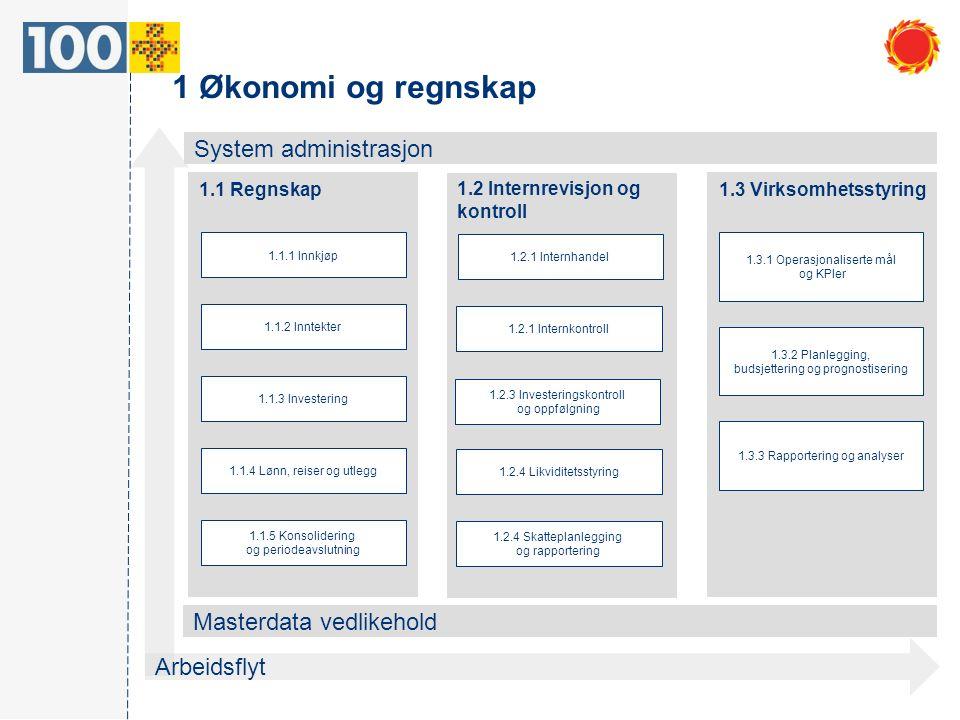 1 Økonomi og regnskap Arbeidsflyt System administrasjon Masterdata vedlikehold 1.1 Regnskap 1.3 Virksomhetsstyring 1.3.1 Operasjonaliserte mål og KPIe