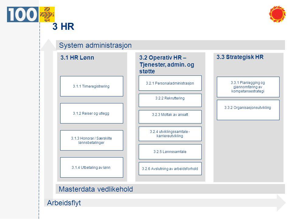 3 HR System administrasjon Masterdata vedlikehold Arbeidsflyt 3.1 HR Lønn 3.2 Operativ HR – Tjenester, admin. og støtte 3.3 Strategisk HR 3.1.3 Honora