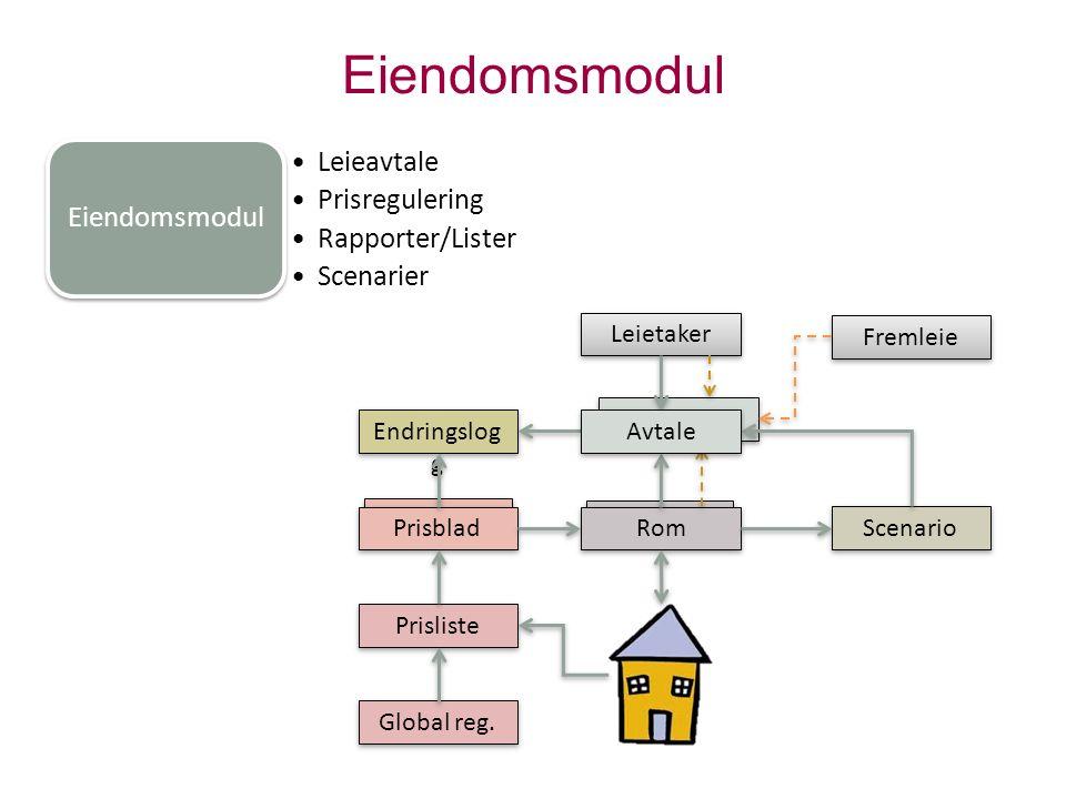 Eiendomsmodul Leieavtale Prisregulering Rapporter/Lister Scenarier FDVU Arbeidsordre/prosjekt Tilstandsanalyse Periodisk vedlikehold Energi Virksomhet